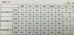 成績アップ例2020☆家庭教師のトライ札幌校:0120₋555₋202